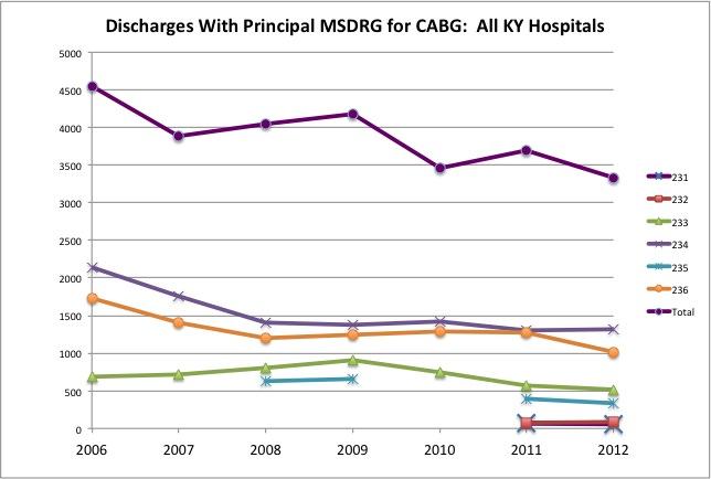cabg-chart-2006-12