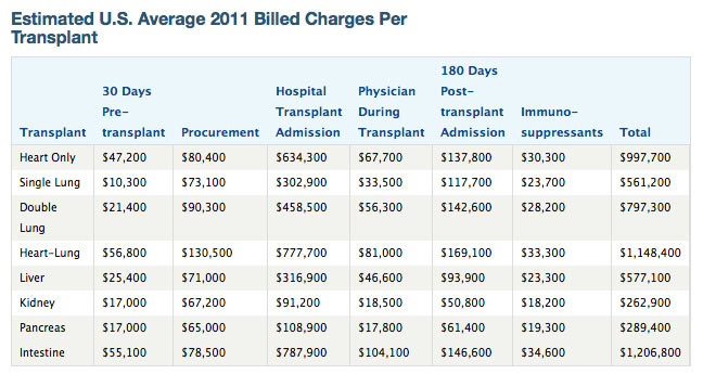 milliman-transplant-charges-2011