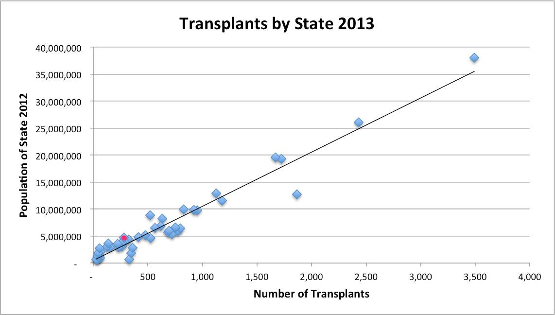 transplants-v-population-2013