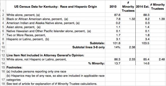 census-data-2014