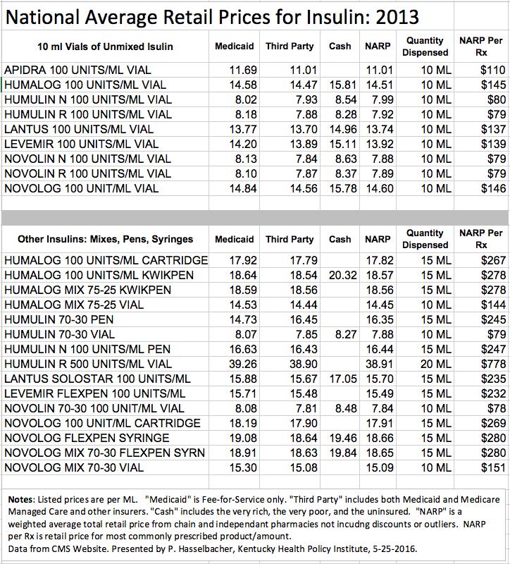 narp-insulin-2013-table