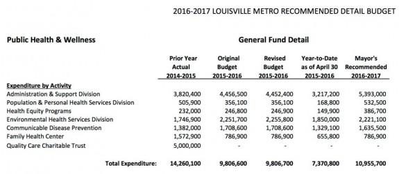 louisville-2016-17-budget-qcct
