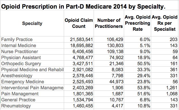 limited-table-opioids-by-specialty-2014